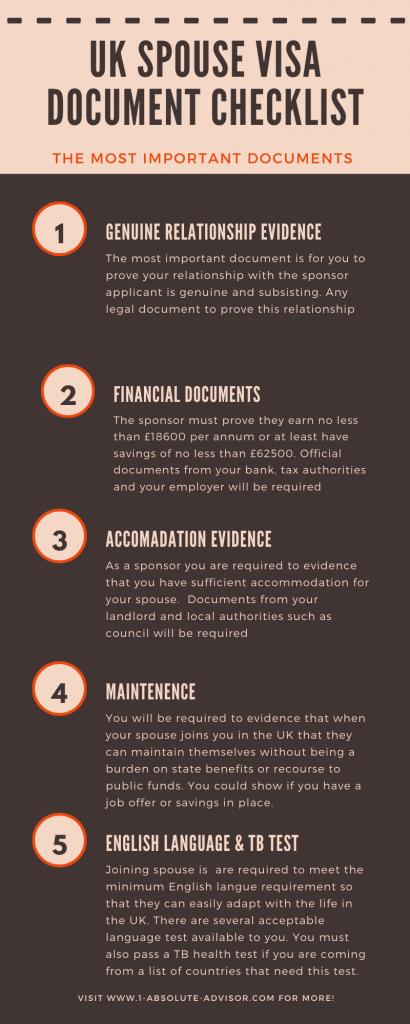 UK Spouse Visa Document Checklist